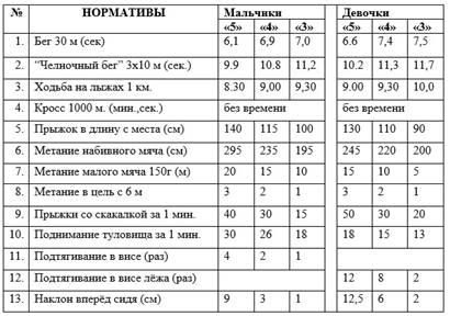 http://fizkultura-fgos.ru/wp-content/uploads/2018/05/Normativyi-po-fizicheskoy-kulture-dlya-uchashhihsya-1-klassa.jpg