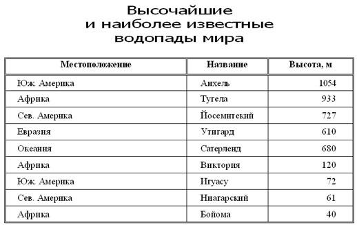 Описание: Исходная таблица