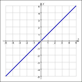 http://www.mathematics.ru/courses/function/content/grapher/screensh/01030602.jpg