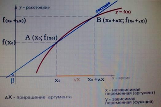 Секущая к графику функции y=f(x)