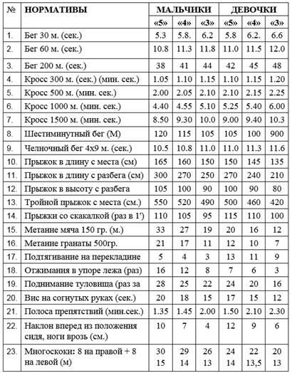http://fizkultura-fgos.ru/wp-content/uploads/2018/05/Normativyi-po-fizicheskoy-kulture-dlya-uchashhihsya-5-klassa.jpg
