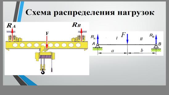 - Описание: Методичекая разработка открытого урока по дисциплине Техническая механика Тема Построение эпюр поперечных сил и изгибающих моментов