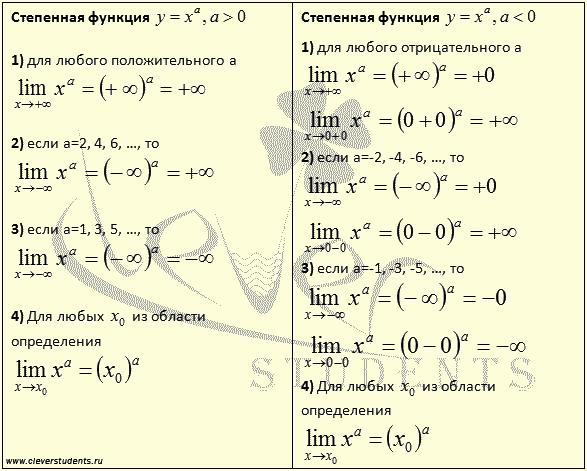 таблица пределов степенной функции