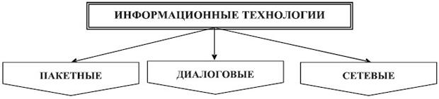 Классификация информационных технологий по типу пользовательского интерфейса