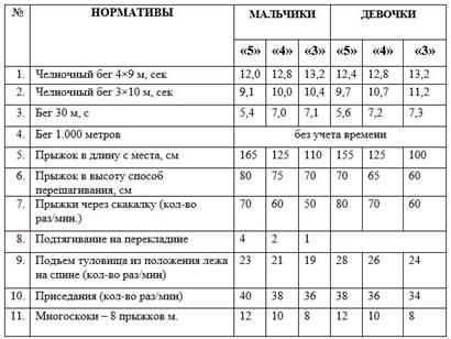 http://fizkultura-fgos.ru/wp-content/uploads/2018/05/Normativyi-po-fizicheskoy-kulture-dlya-uchashhihsya-2-klassa.jpg