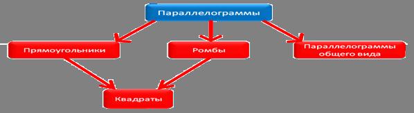 Четырехугольник выпуклый параллелограмм трапеция ромб прямоугольник дельтоид
