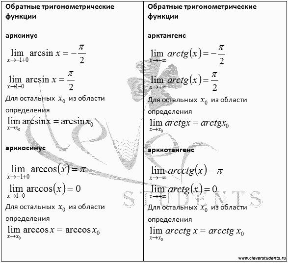 таблица пределов обратных тригонометрических функций