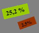 25,2 %,2,5%