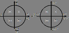 Тригонометрическая окружность: радианная а градусная мера