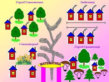 http://5klass.net/datas/matematika/Umnozhenie-na-9/0004-004-Gorod-Umnozhenija.jpg