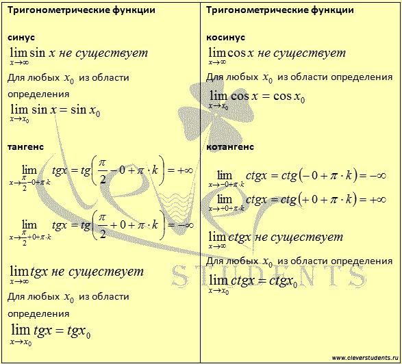 таблица пределов тригонометрических функций