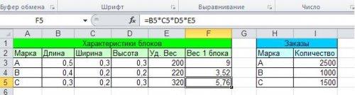 таблица с характеристиками блоков