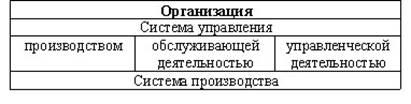 Система управления организаций