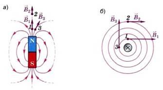 В разных точках неоднородного магнитного поля вектор магнитной индукции может быть различным как по модулю, так и по направлению