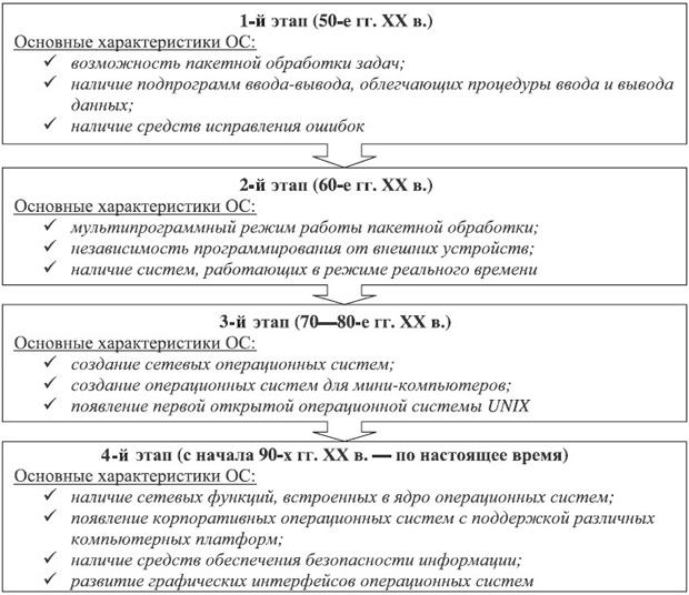 Этапы развития операционных систем Перспективы развития операционных систем