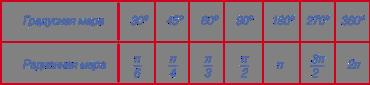 Таблица радианной меры угла