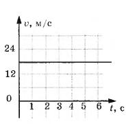 http://samopodgotovka.com/images/fizika/kontrolnie-7klass/vzaimodeistvie-tel/2/15062014-05.png
