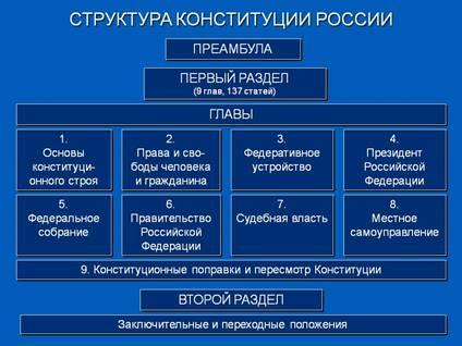 http://900igr.net/datas/obschestvoznanie/Konstitutsija-Rossii-osnovnoj-zakon/0012-012-Struktura-Konstitutsii-Rossii.jpg