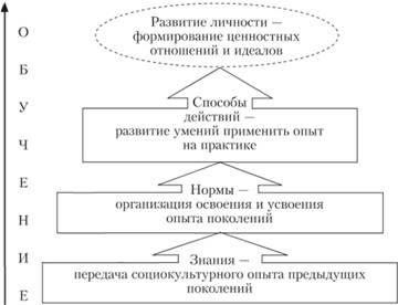 Четырехкомпонентная структура обучения, отображающая уровни процесса обучения, последовательно реализующие воспитательную, образовательную и развивающую функции обучения