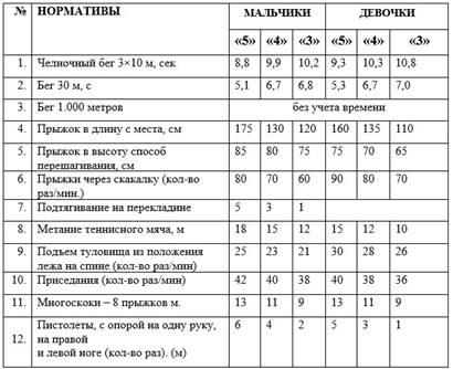 http://fizkultura-fgos.ru/wp-content/uploads/2018/05/Normativyi-po-fizicheskoy-kulture-dlya-uchashhihsya-3-klassa.jpg