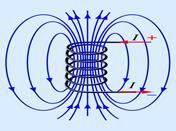 Направление вектора магнитной индукции соленоида и постоянного магнита