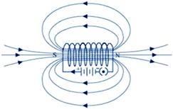 Solenoid Behave like a magnet