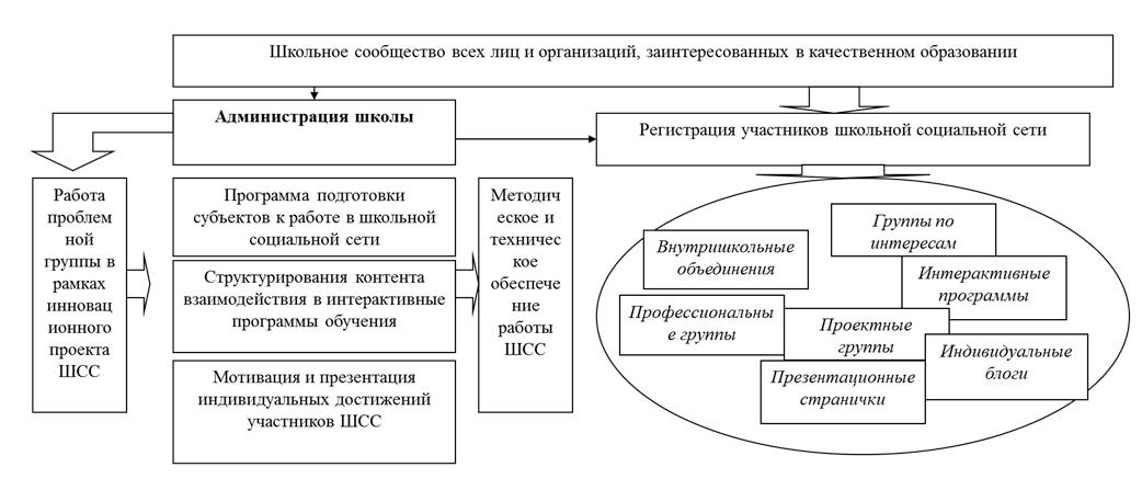одель управления развитием сети