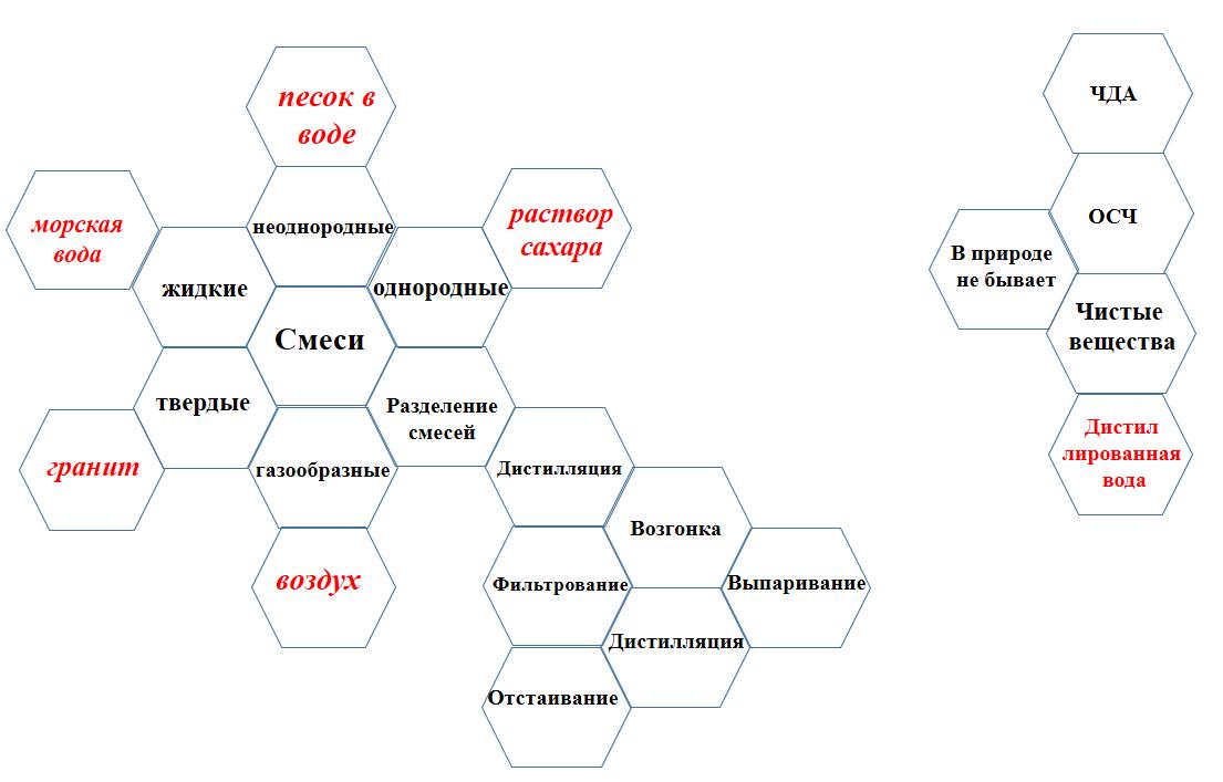 Пример составленного учениками гекса
