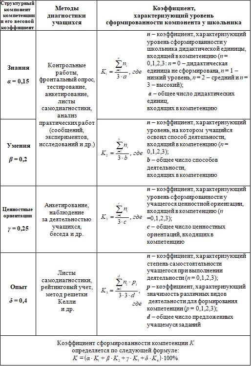 Таблица с формулами