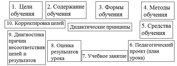 Компоненты учебного процесса