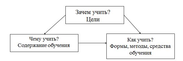 Задача методики обучения технологии