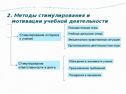 Методы стимулирования и мотивации учащихся учебно ...