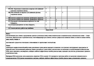 русский язык docx Рабочая программа по русскому языку Знанио Рабочая программа по русскому языку 7 класс