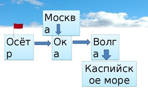ПРЕЗЕНТАЦИЯ КУДА ТЕКУТ РЕКИ 1 КЛАСС ШКОЛА РОССИИ СКАЧАТЬ БЕСПЛАТНО
