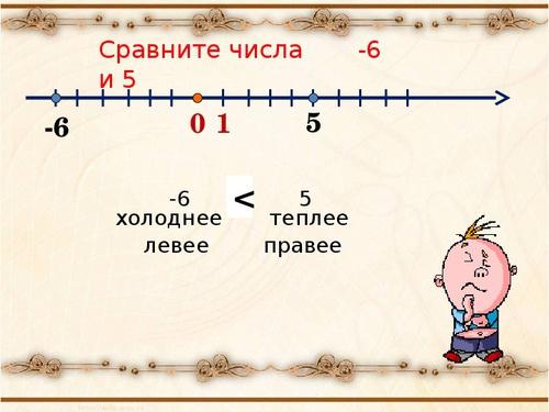 Презентация по математике сложение отрицательных чисел (6 класс)+урок