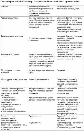 Факторы размещения отраслей  хозяйства России.