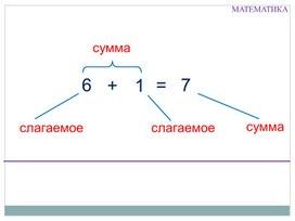 """Технологическая карта урока математики """"Связь между суммой и слагаемыми"""""""