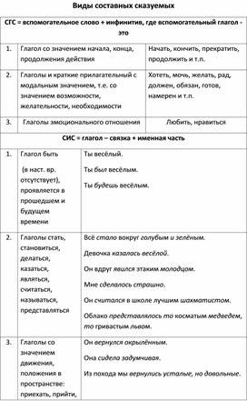"""Контрольная работа """"Односоставные предложения"""""""