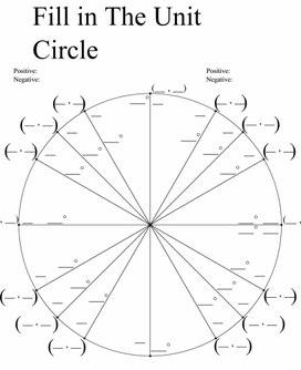 Blank-unit-circle-chart