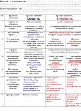 Таблица: простые вещества металлы и неметаллы. (химия 8,9,11 класс)