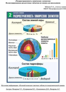 «Распространенность химических элементов» Иллюстрированные раздаточные таблички по химии для школьников