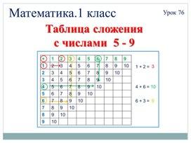 """Технологическая карта урока математики """"Составление таблицы вычитания и сложения 5, 6, 7, 8, 9"""""""