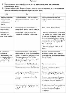 """Раздаточный материал по теме """"Артикли"""" (английский язык, 8 класс)"""