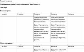 Перспективное планирование по коммуникативной деятельности