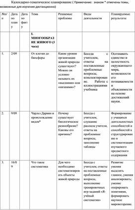 """Календарно-тематическое планирование по биологии, раздел """"Растения"""", 6 класс"""