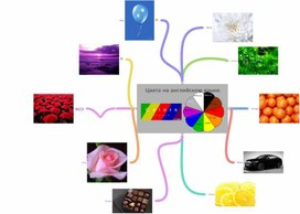 """Интеллект-карта на тему: """"My favourite colours""""."""