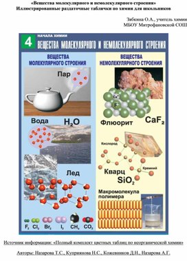 «Вещества молекулярного и немолекулярного строения» Иллюстрированные раздаточные таблички по химии для школьников