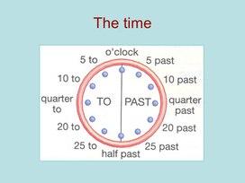 Время на часах на английском языке