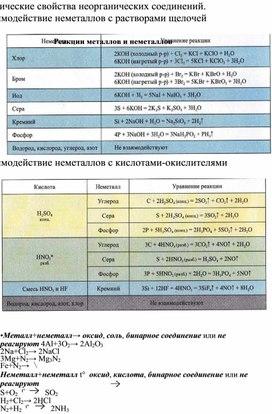 Химические свойства основных классов неорганических соединений.(пособие для подготовки к ЕГЭ)