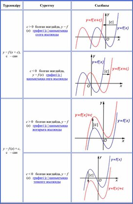 Математика_10.2А_Функциялардың графиктерін түрлендіру_Қосымша №1